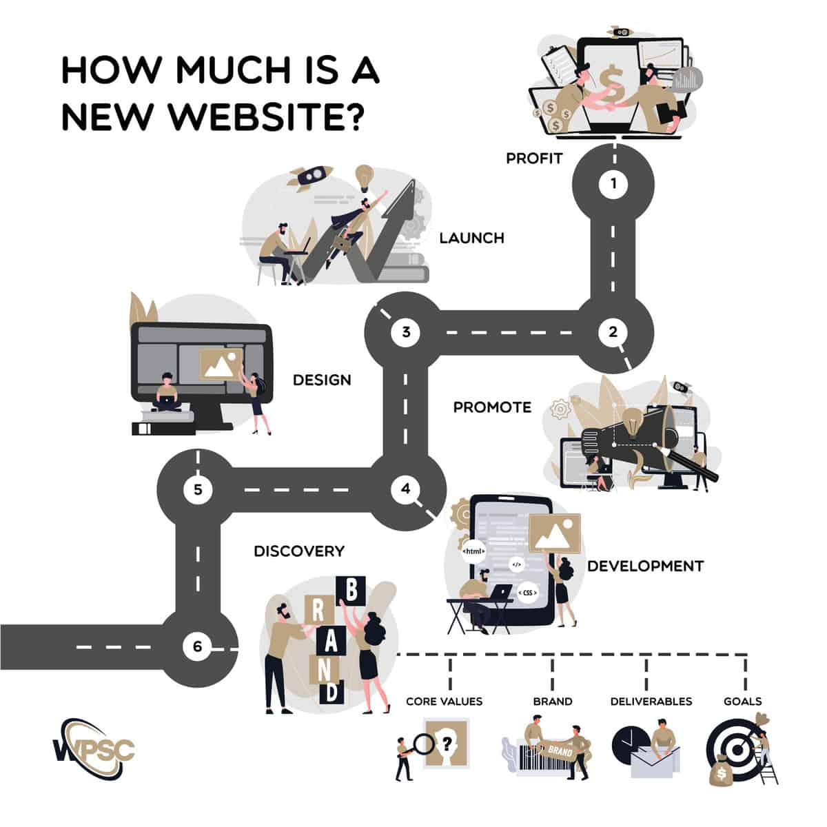 how much is a new website?